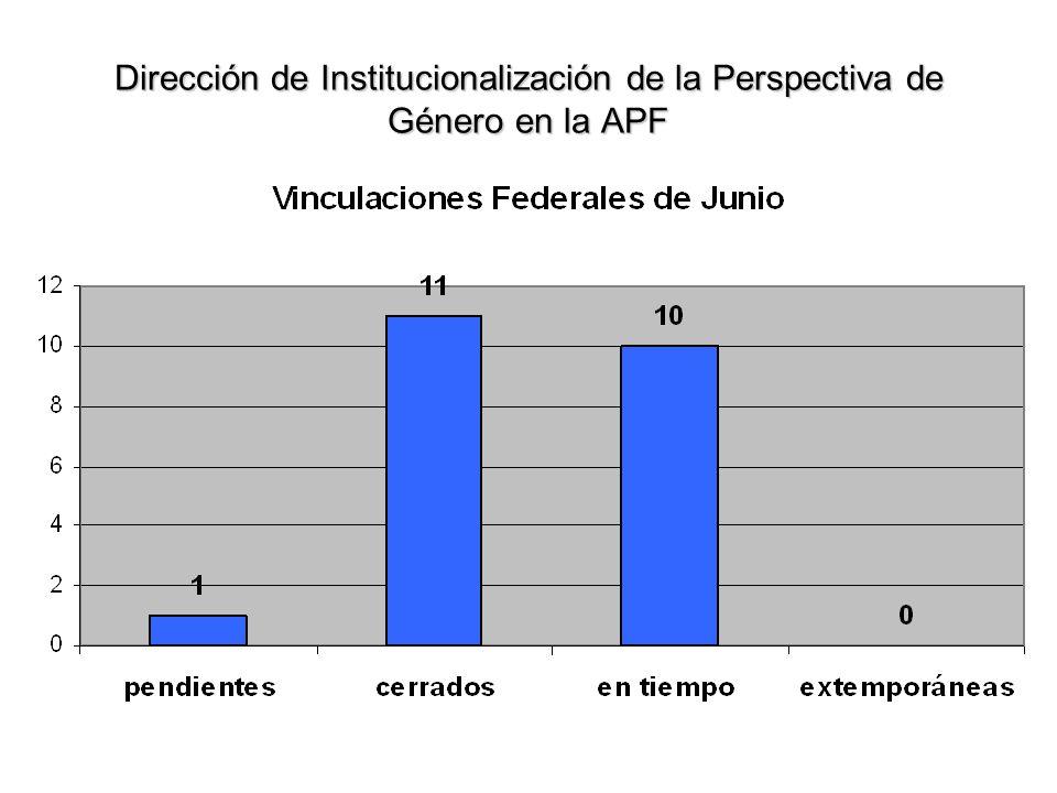 Meta: 14 días Días promedio por vinculación: 2.9 NOTA: Existe una vinculación pendiente, la cual se considera en el siguiente informe