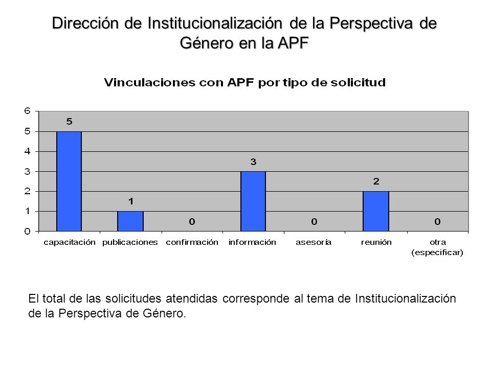 Dirección de Institucionalización de la Perspectiva de Género en la APF El total de las solicitudes atendidas corresponde al tema de Institucionalización de la Perspectiva de Género.
