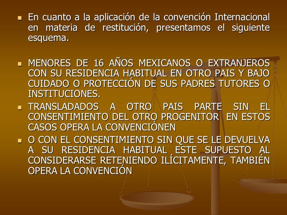 En cuanto a la aplicación de la convención Internacional en materia de restitución, presentamos el siguiente esquema.