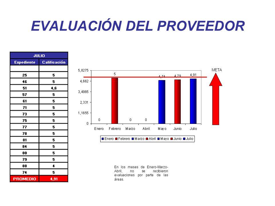 EVALUACIÓN DEL PROVEEDOR META En los meses de Enero-Marzo- Abril, no se recibieron evaluaciones por parte de las áreas.