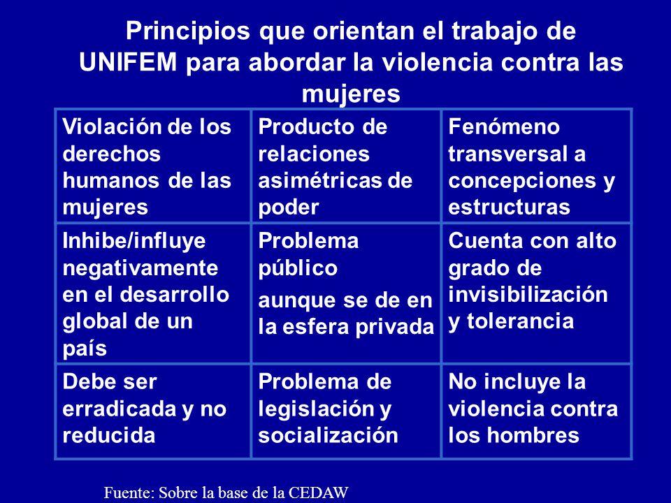 DEFINICIONES TIPOS DE VIOLENCIA Ley General de Acceso de las Mujeres a una Vida Libre de Violencia Encuesta Nacional sobre la Dinámica de las Relaciones en los Hogares (ENDIREH 2006) V.