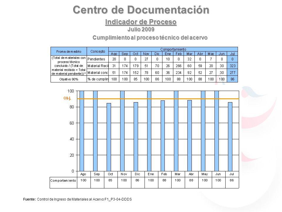 Centro de Documentación Indicador de Proceso Julio 2009 Fuente: Control de Ingreso de Materiales al Acervo F1_P3-04-DDDS Cumplimiento al proceso técni