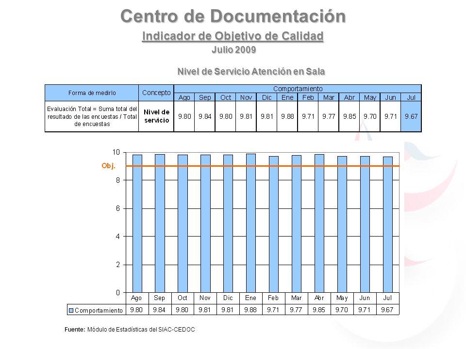Centro de Documentación Indicador de Objetivo de Calidad Julio 2009 IndicadorForma de Medirlo ConceptoConcepto Comportamiento JunJulAgoSepOctNovDicEneFebMarMay Nivel de servicio atención en sala Evaluación Total = Suma total del resultado de las encuestas / Total de encuestas Objetivo: Nivel de servicio >= 9 Nivel de ServicioNivel de Servicio 9.44 9.5 9 9.69.579.649.749.229.589.679.899.9 Nivel de Servicio Atención en Sala Fuente: Módulo de Estadísticas del SIAC-CEDOC