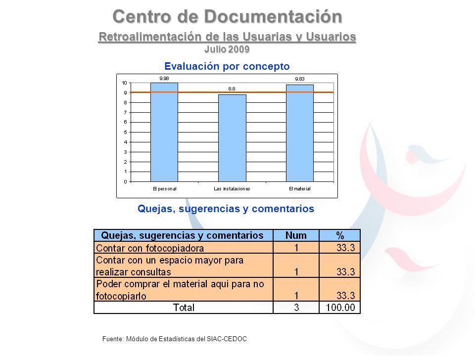 Centro de Documentación Retroalimentación de las Usuarias y Usuarios Julio 2009 Evaluación por concepto Quejas, sugerencias y comentarios Solo agradec