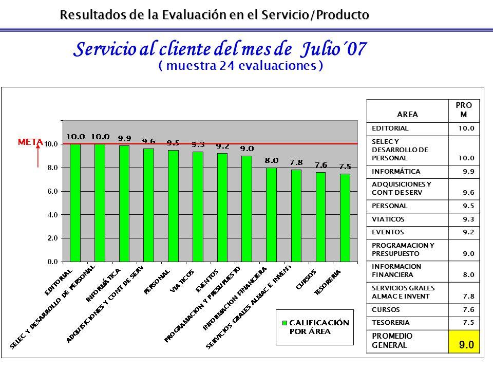 Resultados de la Evaluación en el Servicio/Producto Servicio al cliente del mes de Julio´07 ( muestra 24 evaluaciones ) CALIFICACIÓN PROMEDIO DEL DEPARTAMENTO QUE BRINDÓ EL SERVICIO AREA PRO M EDITORIAL10.0 SELEC Y DESARROLLO DE PERSONAL10.0 INFORMÁTICA9.9 ADQUISICIONES Y CONT DE SERV9.6 PERSONAL9.5 VIATICOS9.3 EVENTOS9.2 PROGRAMACION Y PRESUPUESTO9.0 INFORMACION FINANCIERA8.0 SERVICIOS GRALES ALMAC E INVENT7.8 CURSOS7.6 TESORERIA7.5 PROMEDIO GENERAL 9.0