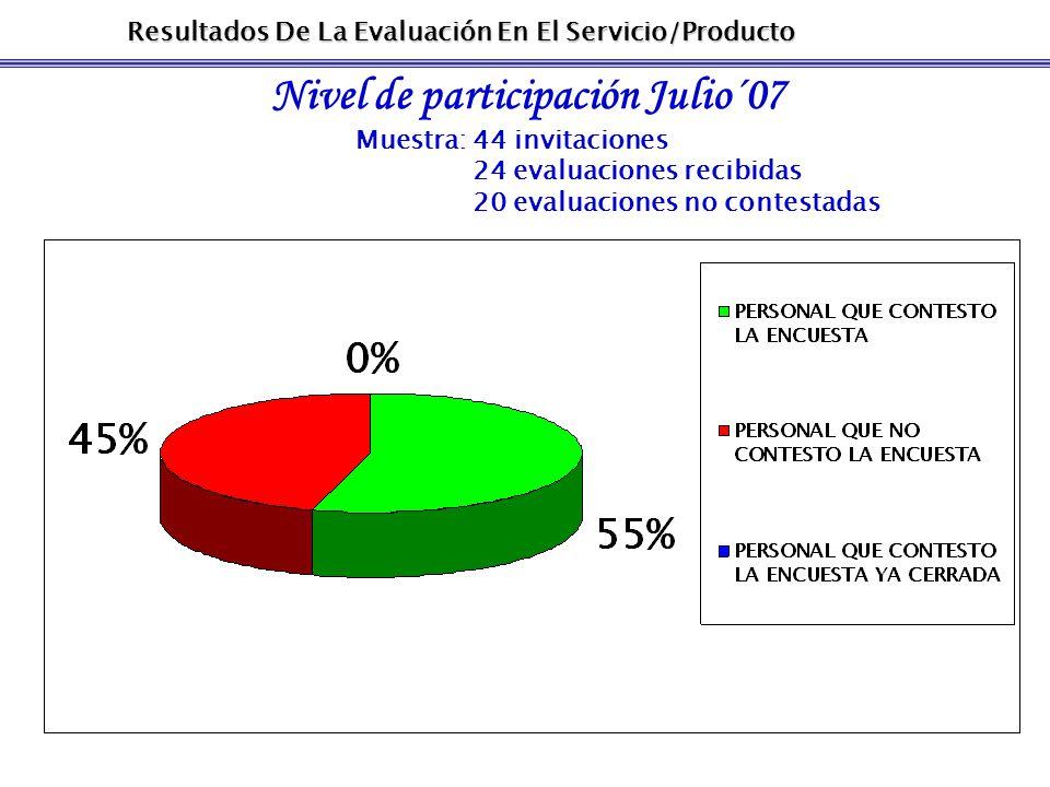 Resultados De La Evaluación En El Servicio/Producto Nivel de participación Julio´07 Muestra: 44 invitaciones 24 evaluaciones recibidas 20 evaluaciones no contestadas