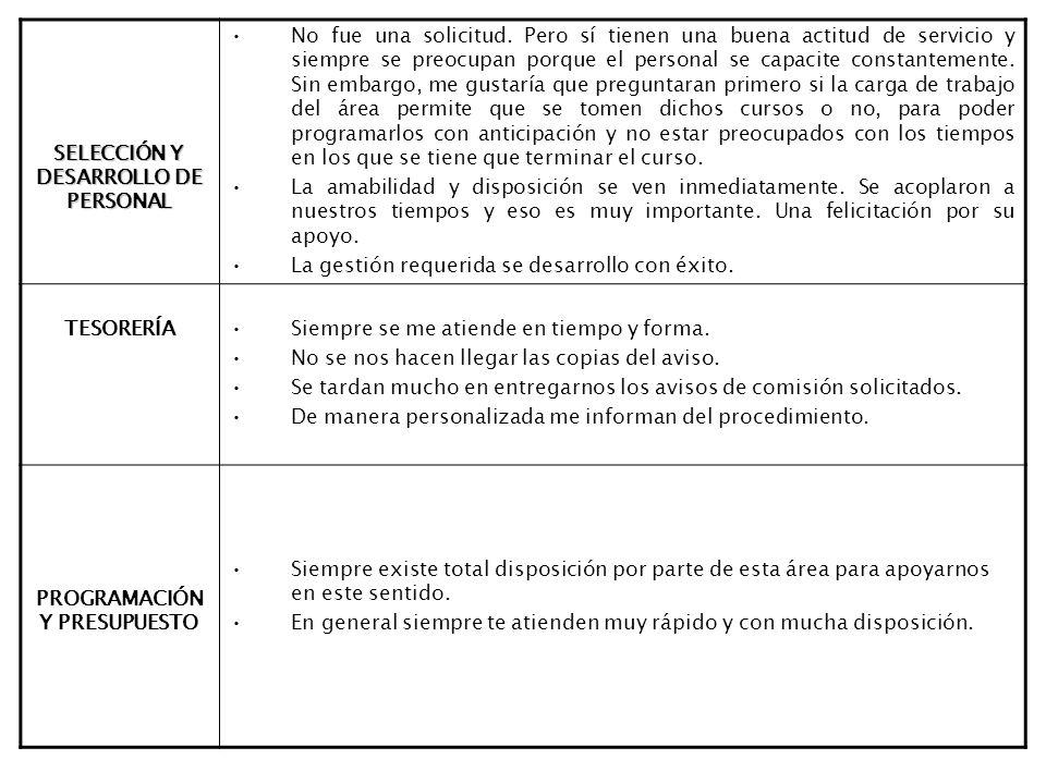SELECCIÓN Y DESARROLLO DE PERSONAL No fue una solicitud.