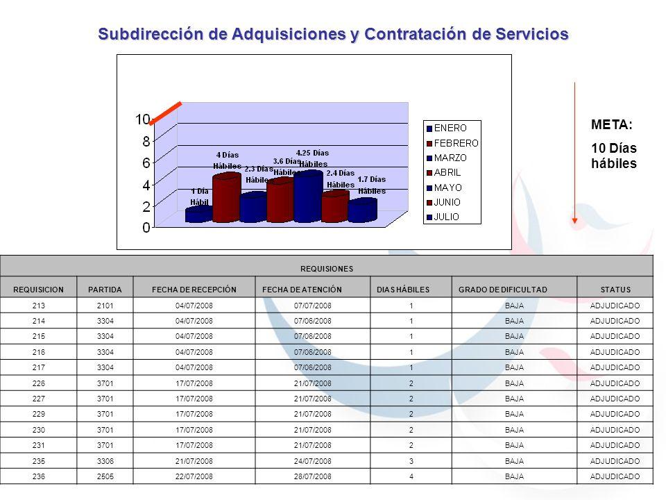 META: 10 Días hábiles Subdirección de Adquisiciones y Contratación de Servicios REQUISIONES REQUISICIONPARTIDAFECHA DE RECEPCIÓNFECHA DE ATENCIÓNDIAS HÁBILESGRADO DE DIFICULTADSTATUS 213210104/07/200807/07/20081BAJAADJUDICADO 214330404/07/200807/06/20081BAJAADJUDICADO 215330404/07/200807/06/20081BAJAADJUDICADO 216330404/07/200807/06/20081BAJAADJUDICADO 217330404/07/200807/06/20081BAJAADJUDICADO 226370117/07/200821/07/20082BAJAADJUDICADO 227370117/07/200821/07/20082BAJAADJUDICADO 229370117/07/200821/07/20082BAJAADJUDICADO 230370117/07/200821/07/20082BAJAADJUDICADO 231370117/07/200821/07/20082BAJAADJUDICADO 235330621/07/200824/07/20083BAJAADJUDICADO 236250522/07/200828/07/20084BAJAADJUDICADO