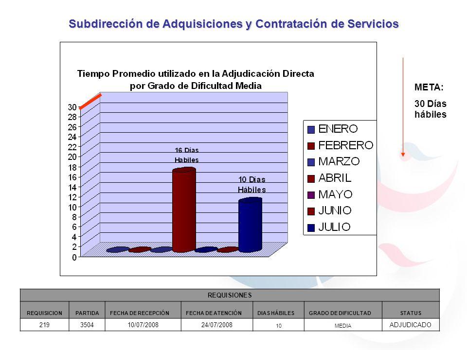 META: 30 Días hábiles Subdirección de Adquisiciones y Contratación de Servicios REQUISIONES REQUISICIONPARTIDAFECHA DE RECEPCIÓNFECHA DE ATENCIÓNDIAS HÁBILESGRADO DE DIFICULTADSTATUS 219350410/07/200824/07/2008 10MEDIA ADJUDICADO