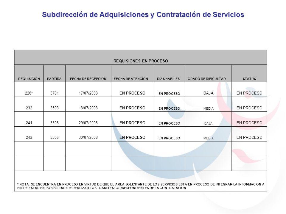 Subdirección de Adquisiciones y Contratación de Servicios REQUISIONES EN PROCESO REQUISICIONPARTIDAFECHA DE RECEPCIÓNFECHA DE ATENCIÓNDIAS HÁBILESGRADO DE DIFICULTADSTATUS 228*370117/07/2008EN PROCESO BAJAEN PROCESO 232350318/07/2008EN PROCESO MEDIA EN PROCESO 241330829/07/2008EN PROCESO BAJA EN PROCESO 243330630/07/2008EN PROCESO MEDIA EN PROCESO * NOTA: SE ENCUENTRA EN PROCESO EN VIRTUD DE QUE EL AREA SOLICITANTE DE LOS SERVICIOS ESTA EN PROCESO DE INTEGRAR LA INFORMACION A FIN DE ESTAR EN POSIBILIDAD DE REALIZAR LOS TRAMITES CORRESPONDIENTES DE LA CONTRATACION