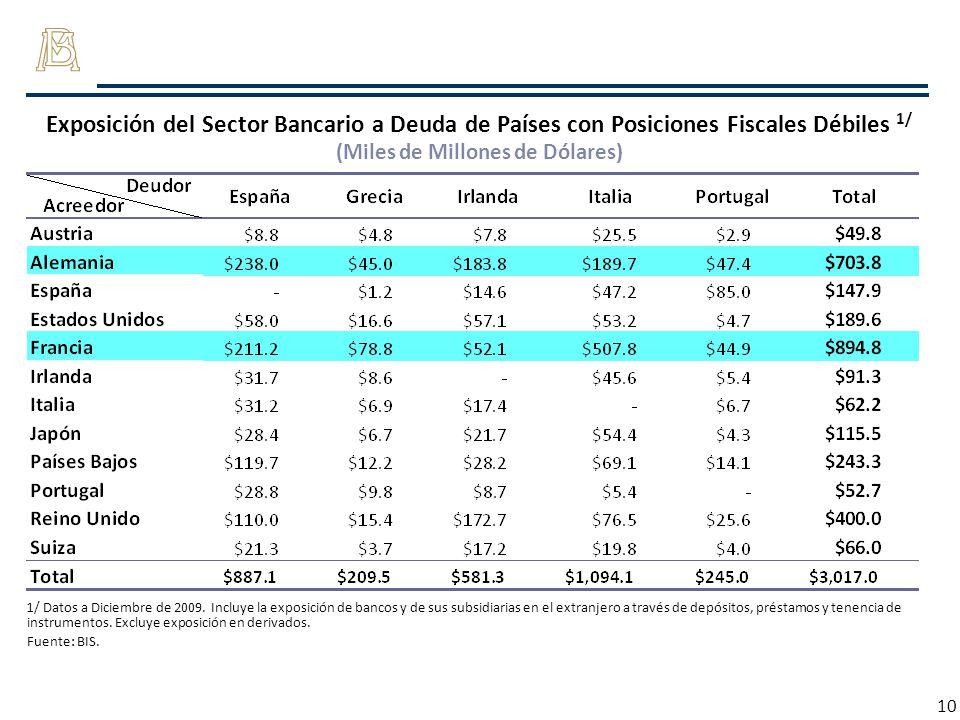 10 Exposición del Sector Bancario a Deuda de Países con Posiciones Fiscales Débiles 1/ (Miles de Millones de Dólares) 1/ Datos a Diciembre de 2009. In