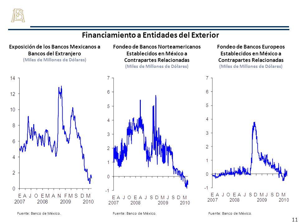 11 Financiamiento a Entidades del Exterior Exposición de los Bancos Mexicanos a Bancos del Extranjero (Miles de Millones de Dólares) Fondeo de Bancos
