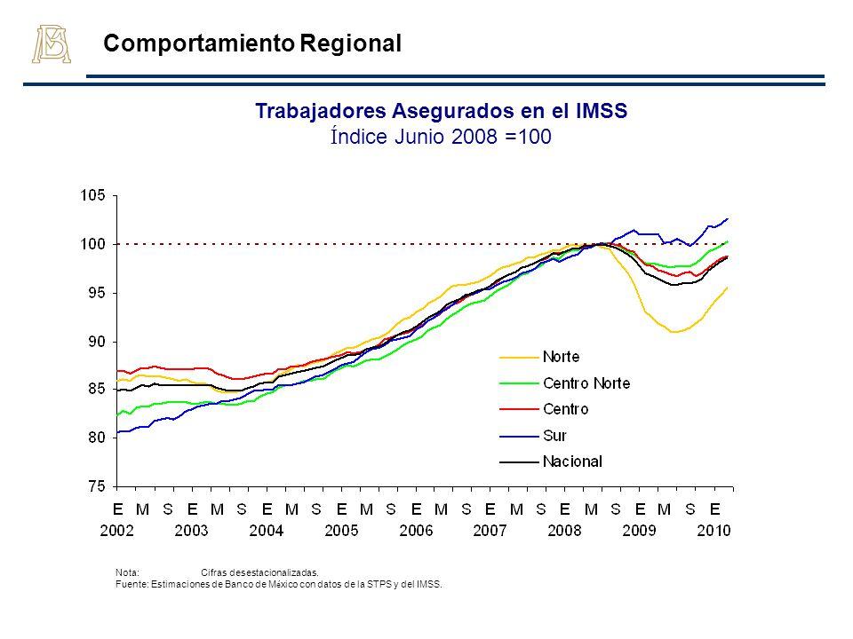 Trabajadores Asegurados en el IMSS Í ndice Junio 2008 =100 Nota: Cifras desestacionalizadas. Fuente: Estimaciones de Banco de M é xico con datos de la