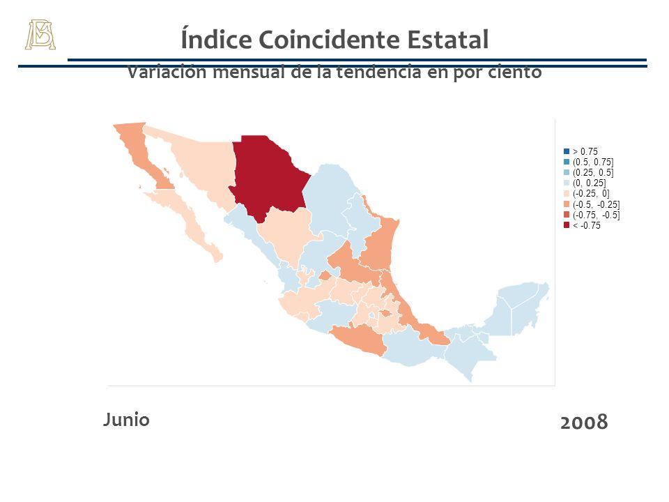Índice Coincidente Estatal Variación mensual de la tendencia en por ciento Junio 2008 (-0.75, -0.5] > 0.75 (-0.25, 0] (0, 0.25] (0.25, 0.5] (0.5, 0.75