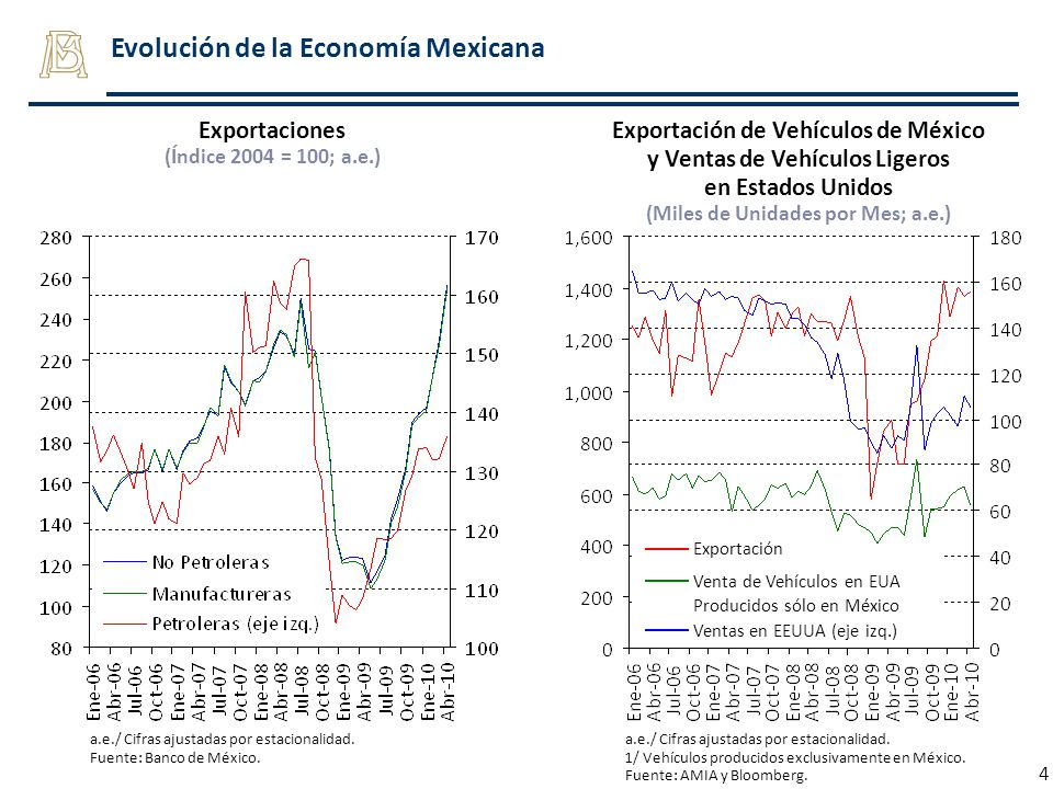 4 Evolución de la Economía Mexicana a.e./ Cifras ajustadas por estacionalidad. Fuente: Banco de México. Exportaciones (Índice 2004 = 100; a.e.) Export