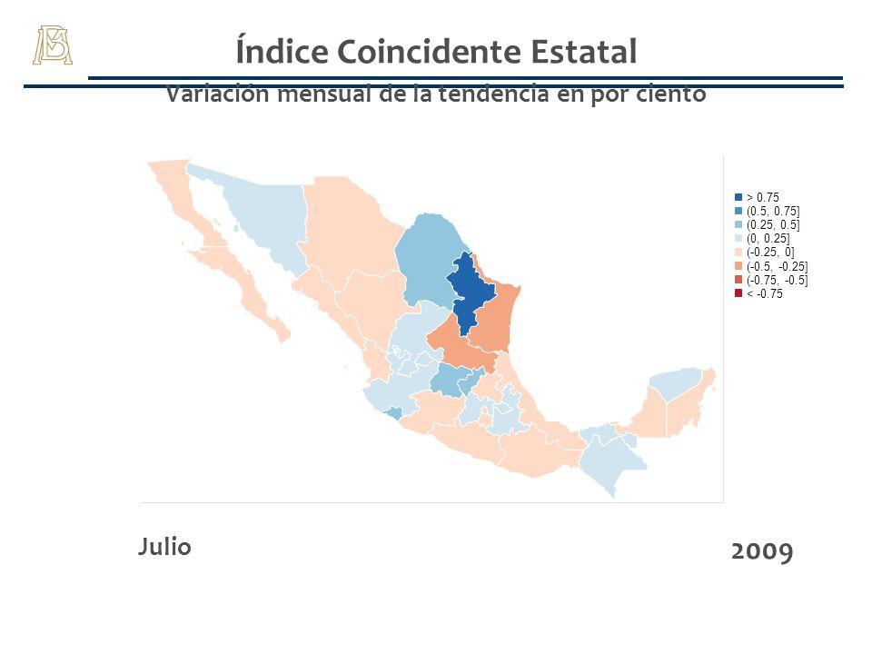 Índice Coincidente Estatal Variación mensual de la tendencia en por ciento Julio 2009 (-0.75, -0.5] > 0.75 (-0.25, 0] (0, 0.25] (0.25, 0.5] (0.5, 0.75