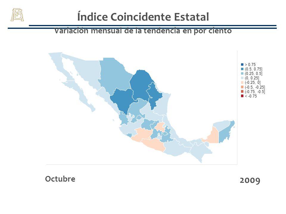 Índice Coincidente Estatal Variación mensual de la tendencia en por ciento Octubre 2009 (-0.75, -0.5] > 0.75 (-0.25, 0] (0, 0.25] (0.25, 0.5] (0.5, 0.