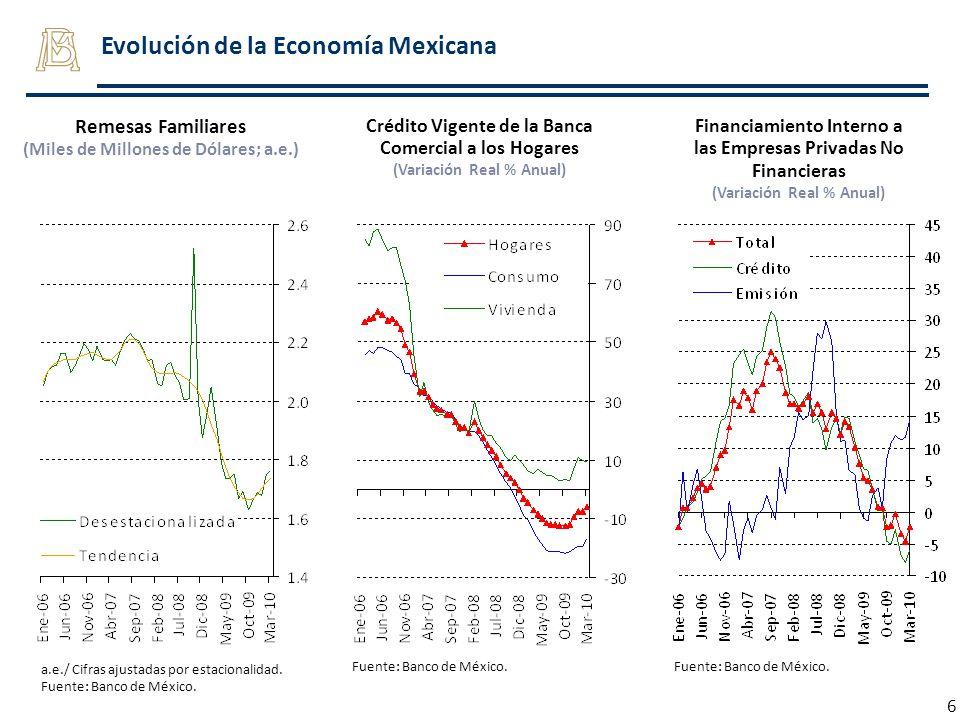 6 Evolución de la Economía Mexicana Remesas Familiares (Miles de Millones de Dólares; a.e.) a.e./ Cifras ajustadas por estacionalidad. Fuente: Banco d