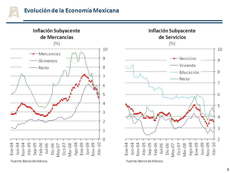 9 Fuente: Banco de México. Inflación Subyacente de Mercancías (%) Inflación Subyacente de Servicios (%)