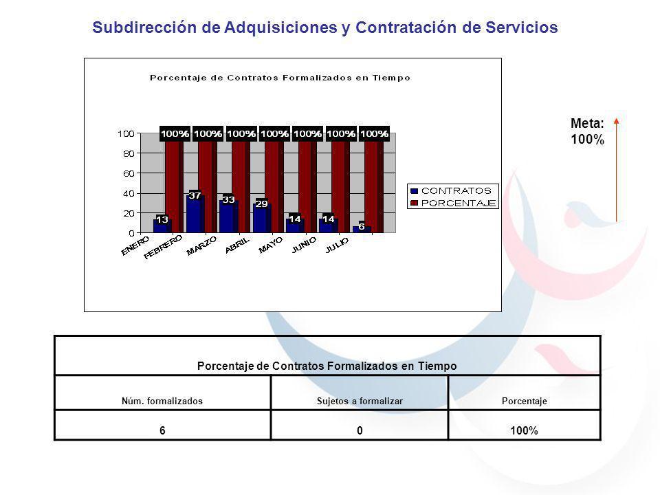 Meta: 100% Porcentaje de Contratos Formalizados en Tiempo Núm. formalizadosSujetos a formalizarPorcentaje 60100% Subdirección de Adquisiciones y Contr
