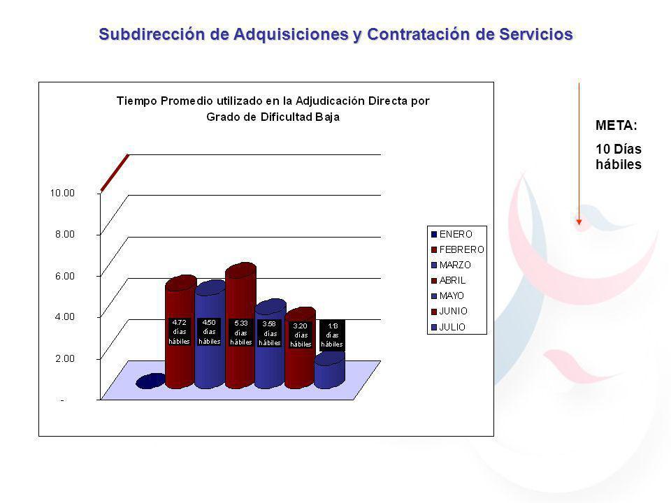 Subdirección de Adquisiciones y Contratación de Servicios REQUISIONES REQUISICIONPARTIDA FECHA DE RECEPCIÓN FECHA DE ATENCIÓNDIAS HÁBILES GRADO DE DIFICULTADSTATUS 278270116/07/2009 0BAJAADJUDICADA 280360222/07/200923/07/20091BAJAADJUDICADA 282330423/07/200924/07/20091BAJAADJUDICADA 283330423/07/200924/03/20091BAJAADJUDICADA 284330423/07/200924/03/20091BAJAADJUDICADA 285330423/07/200924/03/20091BAJAADJUDICADA 286330424/07/200929/07/20093BAJAADJUDICADA 291330428/07/200929/07/20091BAJAADJUDICADA