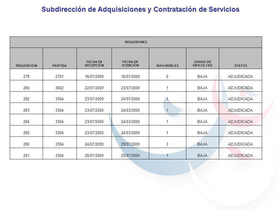 Subdirección de Adquisiciones y Contratación de Servicios REQUISIONES REQUISICIONPARTIDA FECHA DE RECEPCIÓN FECHA DE ATENCIÓNDIAS HÁBILES GRADO DE DIF