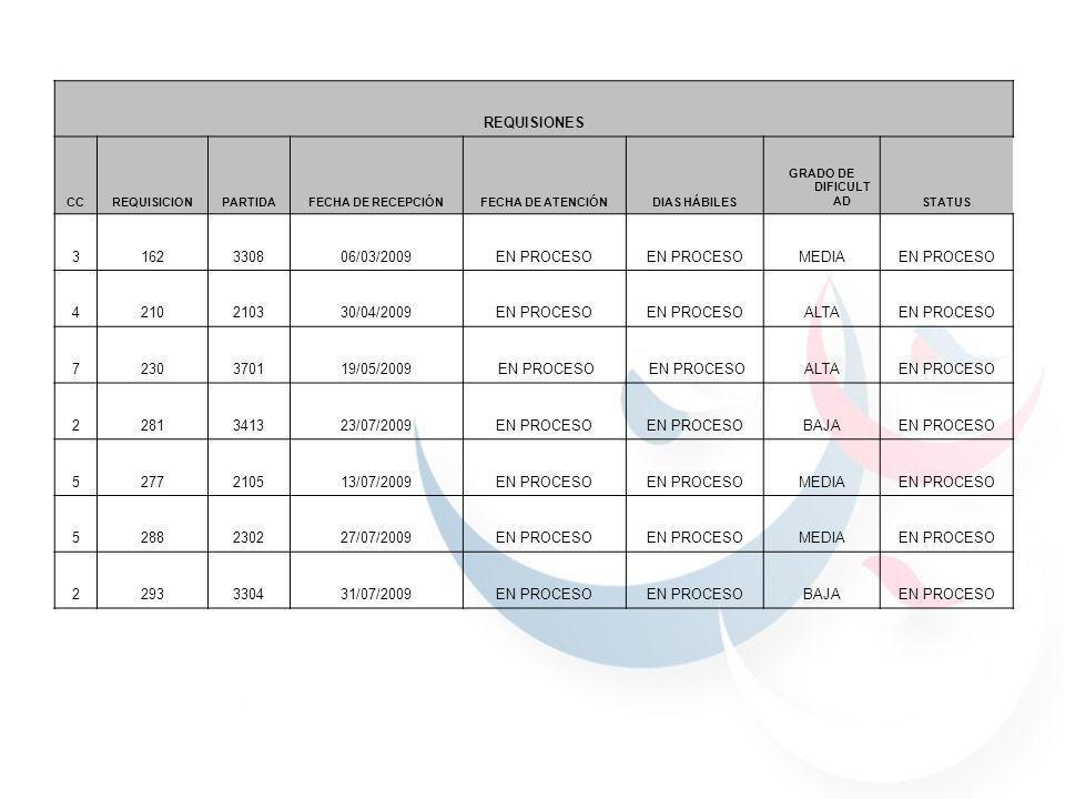 REQUISIONES CCREQUISICIONPARTIDAFECHA DE RECEPCIÓNFECHA DE ATENCIÓNDIAS HÁBILES GRADO DE DIFICULT ADSTATUS 3162330806/03/2009EN PROCESO MEDIAEN PROCES