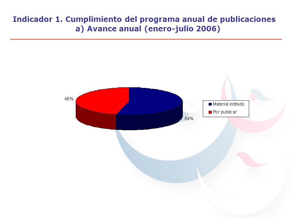 Indicador 1. Cumplimiento del programa anual de publicaciones a) Avance anual (enero-julio 2006)