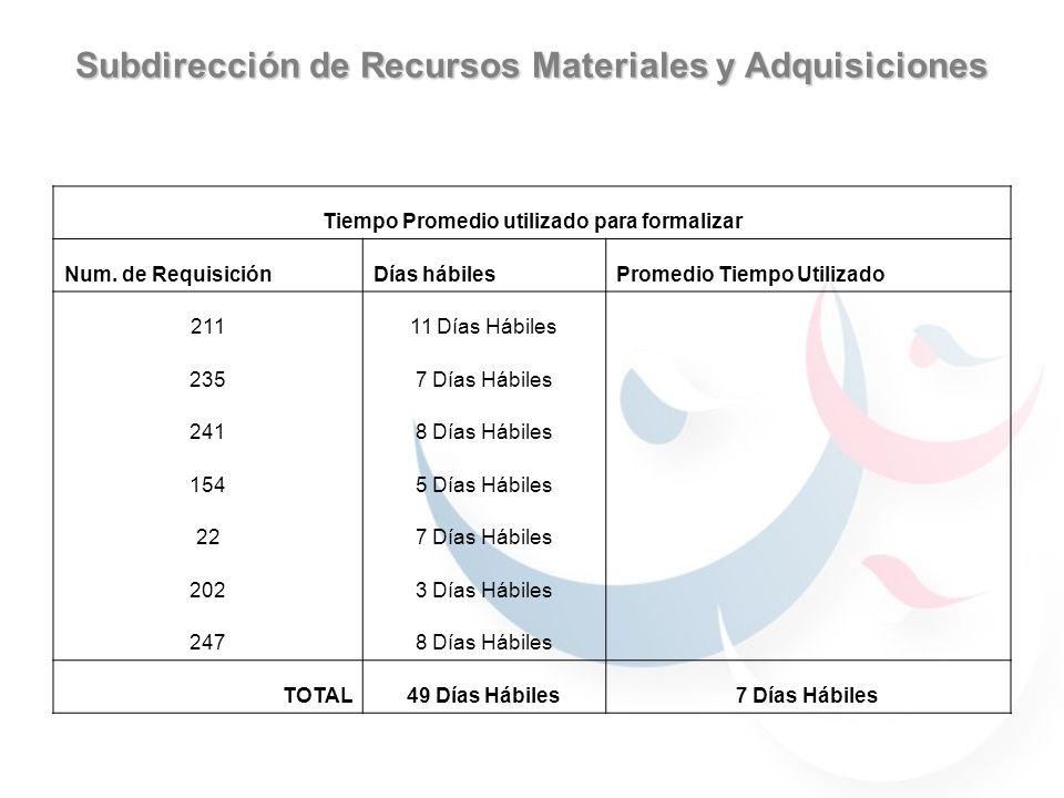 Subdirección de Recursos Materiales y Adquisiciones Tiempo Promedio utilizado para formalizar Num.