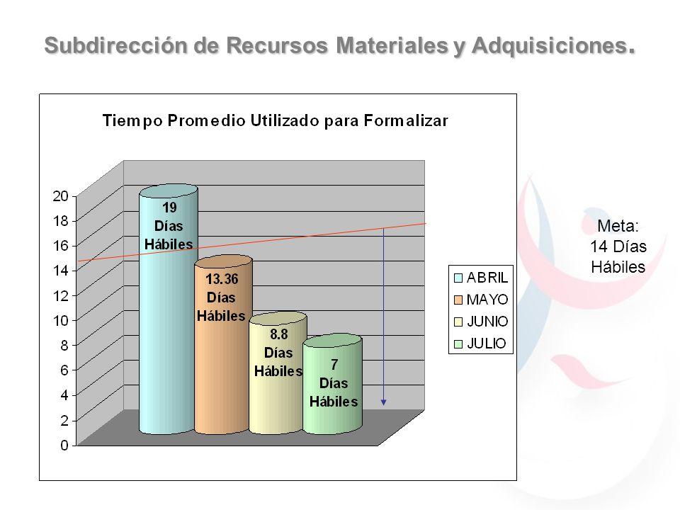 Subdirección de Recursos Materiales y Adquisiciones. Meta: 14 Días Hábiles