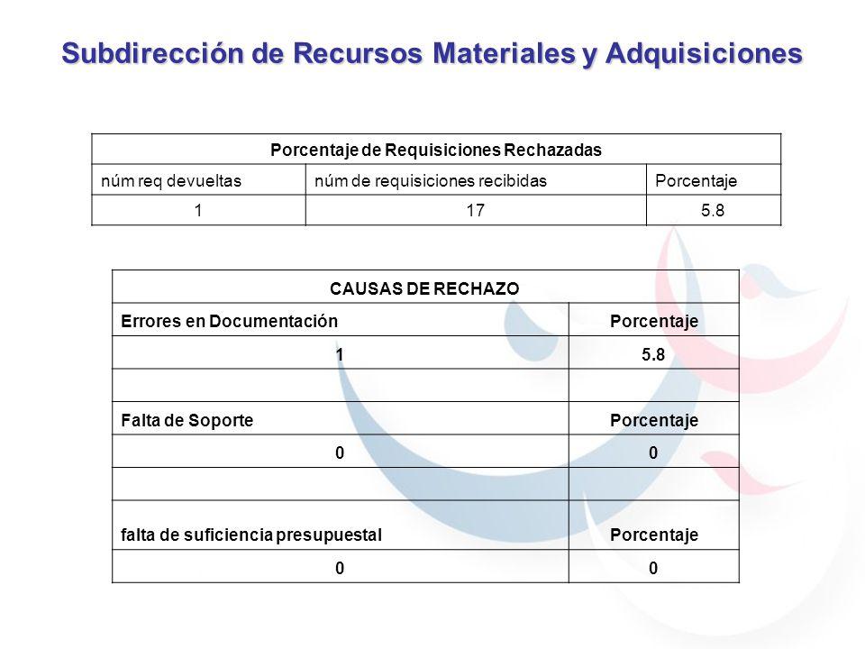 Subdirección de Recursos Materiales y Adquisiciones Porcentaje de Requisiciones Rechazadas núm req devueltasnúm de requisiciones recibidasPorcentaje 1175.8 CAUSAS DE RECHAZO Errores en DocumentaciónPorcentaje 15.8 Falta de SoportePorcentaje 00 falta de suficiencia presupuestalPorcentaje 00