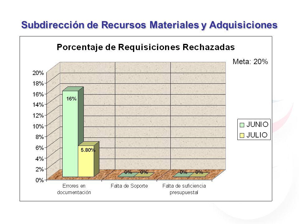 Subdirección de Recursos Materiales y Adquisiciones Meta: 20%