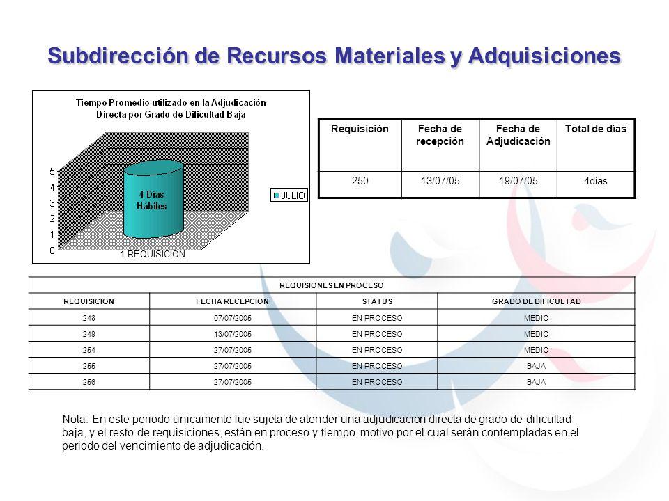 Subdirección de Recursos Materiales y Adquisiciones REQUISIONES EN PROCESO REQUISICIONFECHA RECEPCIONSTATUSGRADO DE DIFICULTAD 24807/07/2005EN PROCESOMEDIO 24913/07/2005EN PROCESOMEDIO 25427/07/2005EN PROCESOMEDIO 25527/07/2005EN PROCESOBAJA 25627/07/2005EN PROCESOBAJA 1 REQUISICION Nota: En este periodo únicamente fue sujeta de atender una adjudicación directa de grado de dificultad baja, y el resto de requisiciones, están en proceso y tiempo, motivo por el cual serán contempladas en el periodo del vencimiento de adjudicación.