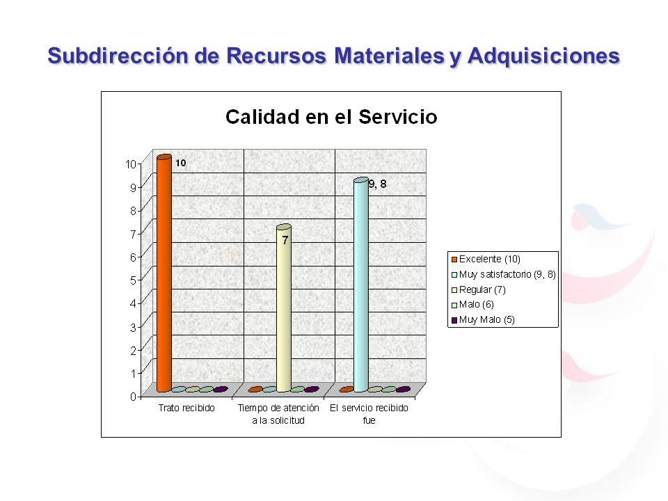 Subdirección de Recursos Materiales y Adquisiciones