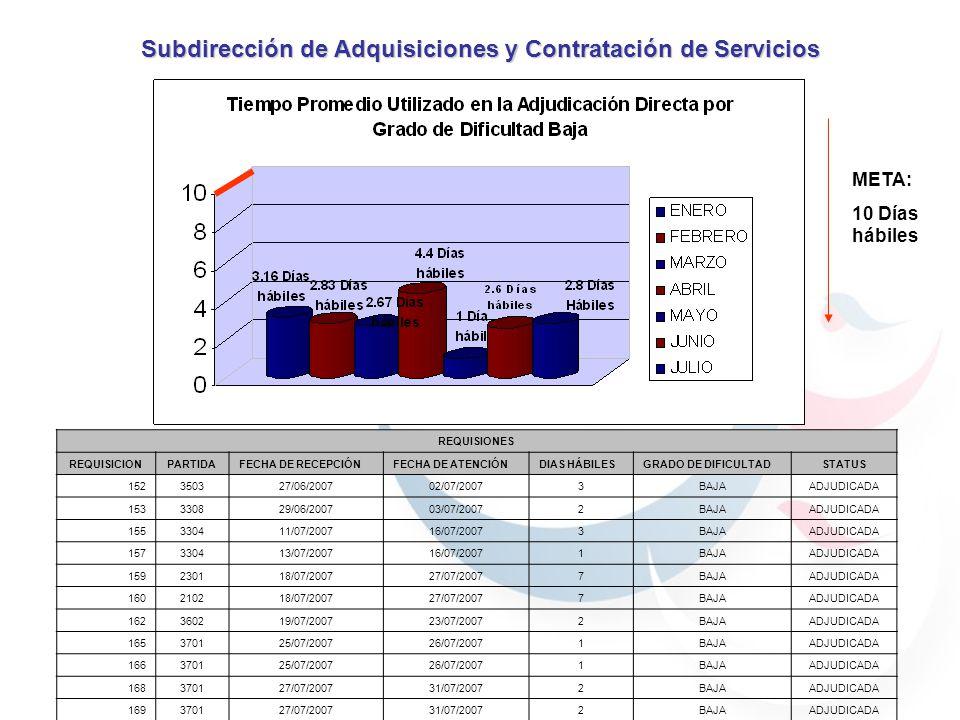 META: 10 Días hábiles Subdirección de Adquisiciones y Contratación de Servicios REQUISIONES REQUISICIONPARTIDAFECHA DE RECEPCIÓNFECHA DE ATENCIÓNDIAS HÁBILESGRADO DE DIFICULTADSTATUS 152350327/06/200702/07/20073BAJAADJUDICADA 153330829/06/200703/07/20072BAJAADJUDICADA 155330411/07/200716/07/20073BAJAADJUDICADA 157330413/07/200716/07/20071BAJAADJUDICADA 159230118/07/200727/07/20077BAJAADJUDICADA 160210218/07/200727/07/20077BAJAADJUDICADA 162360219/07/200723/07/20072BAJAADJUDICADA 165370125/07/200726/07/20071BAJAADJUDICADA 166370125/07/200726/07/20071BAJAADJUDICADA 168370127/07/200731/07/20072BAJAADJUDICADA 169370127/07/200731/07/20072BAJAADJUDICADA