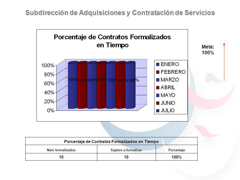 Subdirección de Adquisiciones y Contratación de Servicios Meta: 100% Porcentaje de Contratos Formalizados en Tiempo Núm formalizadosSujetos a formalizarPorcentaje 10 100%