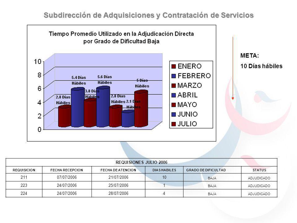 META: 10 Días hábiles Subdirección de Adquisiciones y Contratación de Servicios REQUISIONES JULIO 2006 REQUISICIONFECHA RECEPCIONFECHA DE ATENCIONDIAS
