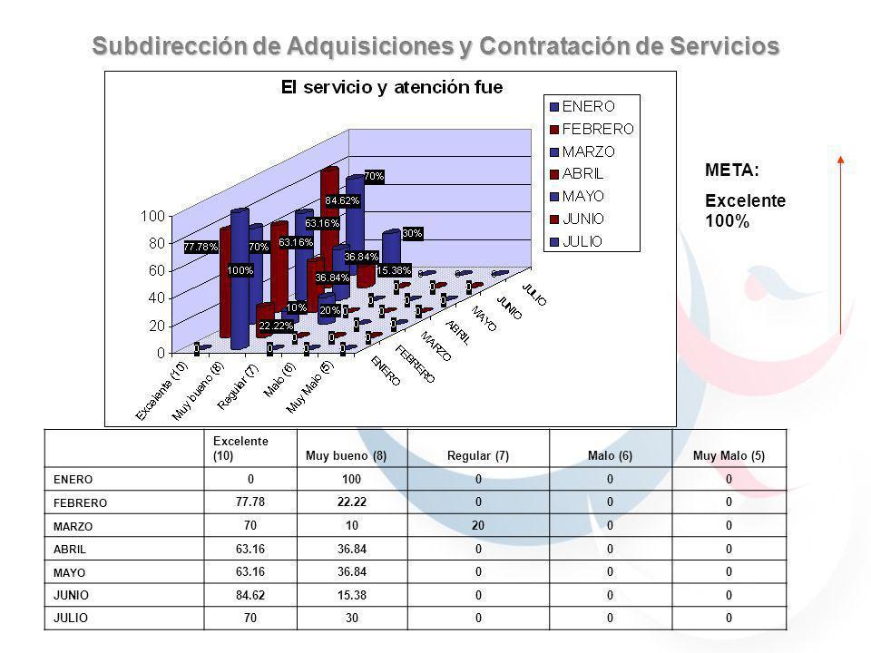Subdirección de Adquisiciones y Contratación de Servicios 59.7% 40.29% 30.76% 69.23% 59.7% 40.29% 59.7% 40.29% 69.23% 30.76% 90% 70% 100% META: Excelente 100% Excelente (10)Muy bueno (8)Regular (7)Malo (6)Muy Malo (5) ENERO 0100000 FEBRERO 77.7822.22000 MARZO 70102000 ABRIL 63.1636.84000 MAYO 63.1636.84000 JUNIO84.6215.38000 JULIO7030000