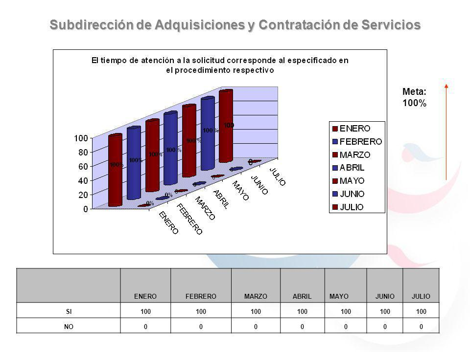 Subdirección de Adquisiciones y Contratación de Servicios 59.7% 40.29% 30.76% 69.23% 59.7% 40.29% JULIOAGOSTO 59.7% 40.29% 69.23% 30.76% 90% 70% 100% SI NO ENEROFEBREROMARZOABRILMAYOJUNIOJULIO SI100 NO0000000 Meta: 100%