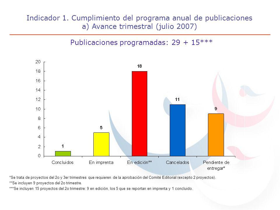Indicador 1. Cumplimiento del programa anual de publicaciones a) Avance trimestral (julio 2007) Publicaciones programadas: 29 + 15*** *Se trata de pro