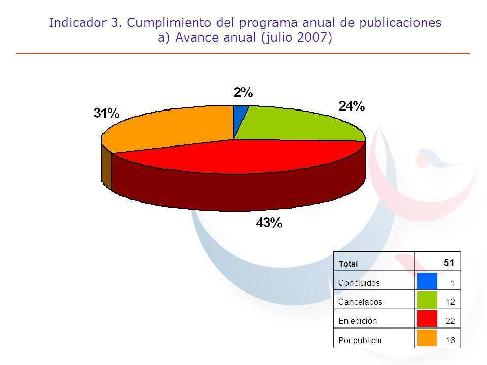 Indicador 3. Cumplimiento del programa anual de publicaciones a) Avance anual (julio 2007) Total 51 Concluidos1 Cancelados12 En edición22 Por publicar