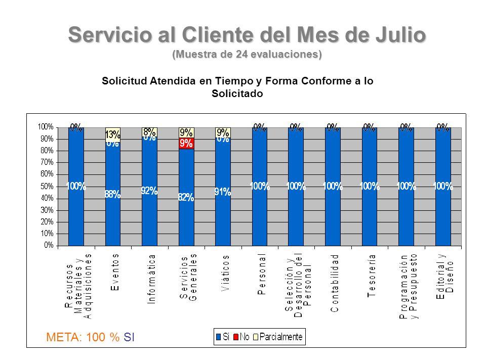 Servicio al Cliente del Mes de Julio (Muestra de 24 evaluaciones) Solicitud Atendida en Tiempo y Forma Conforme a lo Solicitado META: 100 % SI