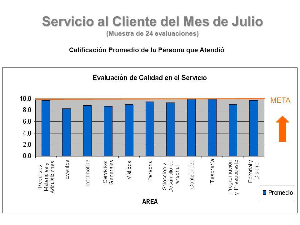 Servicio al Cliente del Mes de Julio (Muestra de 24 evaluaciones) Calificación Promedio de la Persona que Atendió META