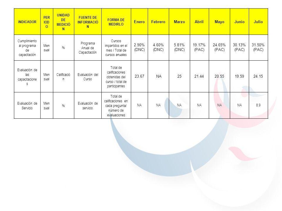 Dirección de Recursos Humanos INDICADOR PER IOD O UNIDAD DE MEDICIÓ N FUENTE DE INFORMACIÓ N FORMA DE MEDIRLO EneroFebreroMarzoAbrilMayoJunioJulio Cumplimiento al programa de capacitación Men sual % Programa Anual de Capacitación Cursos impartidos en el mes / Total de cursos anuales 2.90% (DNC) 4.60% (DNC) 5.81% (DNC) 19.17% (PAC) 24.65% (PAC) 30.13% (PAC) 31.50% (PAC) Evaluación de las capacitacione s Men sual Calificació n Evaluación del Curso Total de calificaciones obtenidas del curso / total de participantes 23.67 NA2521.4420.5519.5924.15 Evaluación de Servicio Men sual % Evaluación de servicio Total de calificaciones en cada pregunta/ número de evaluaciones NA 8.9