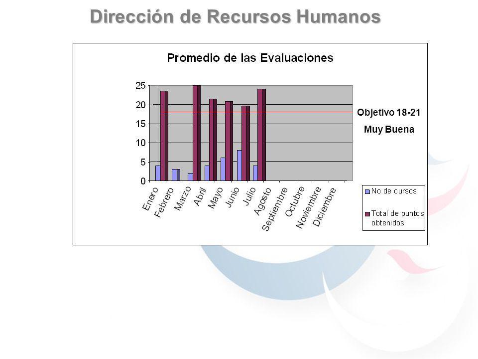 Dirección de Recursos Humanos Objetivo 18-21 Muy Buena