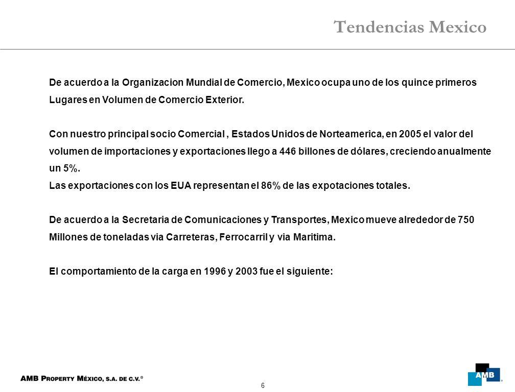 6 Tendencias Mexico De acuerdo a la Organizacion Mundial de Comercio, Mexico ocupa uno de los quince primeros Lugares en Volumen de Comercio Exterior.