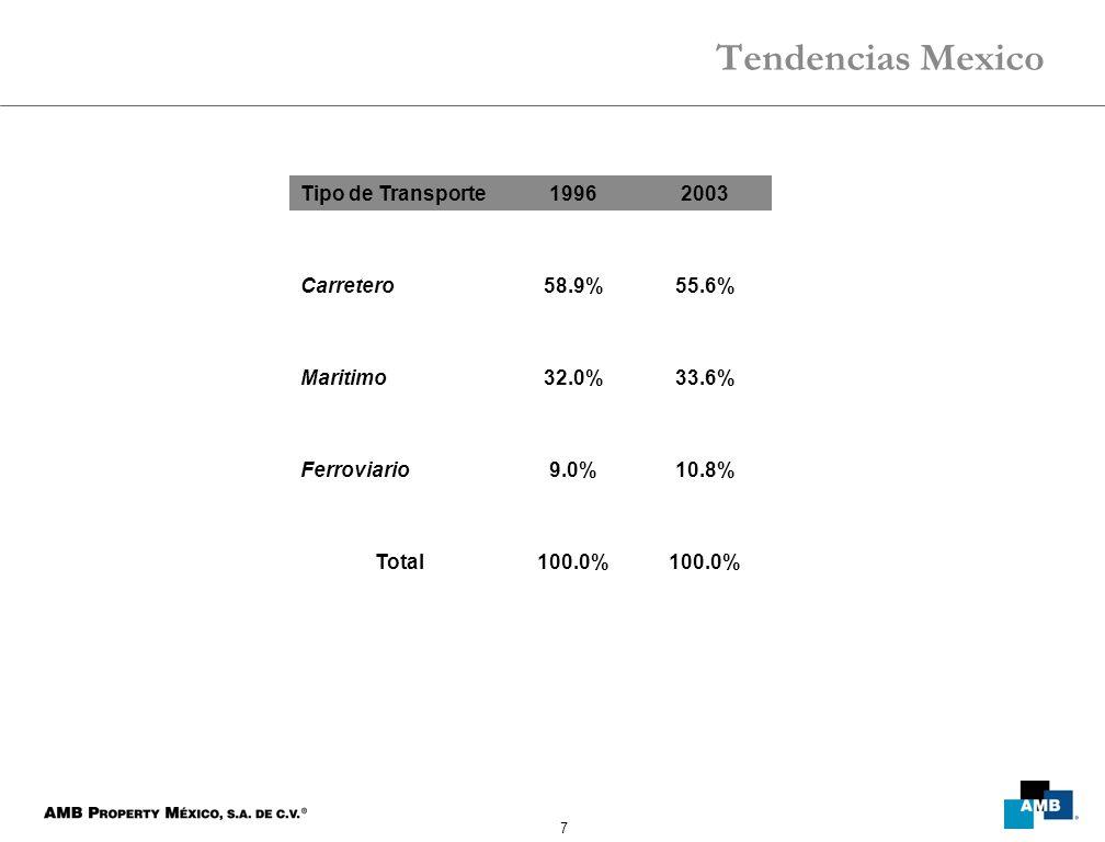 7 Tendencias Mexico Tipo de Transporte19962003 Carretero58.9%55.6% Maritimo32.0%33.6% Ferroviario9.0%10.8% Total100.0%