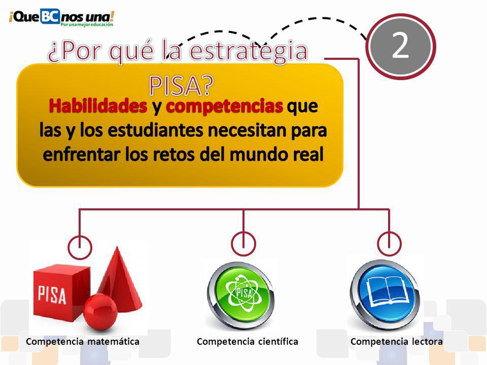 2 Competencia matemáticaCompetencia científicaCompetencia lectora