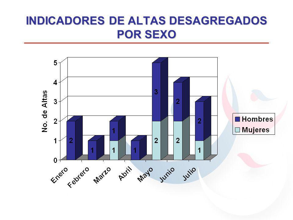INDICADORES DE ALTAS DESAGREGADOS POR SEXO