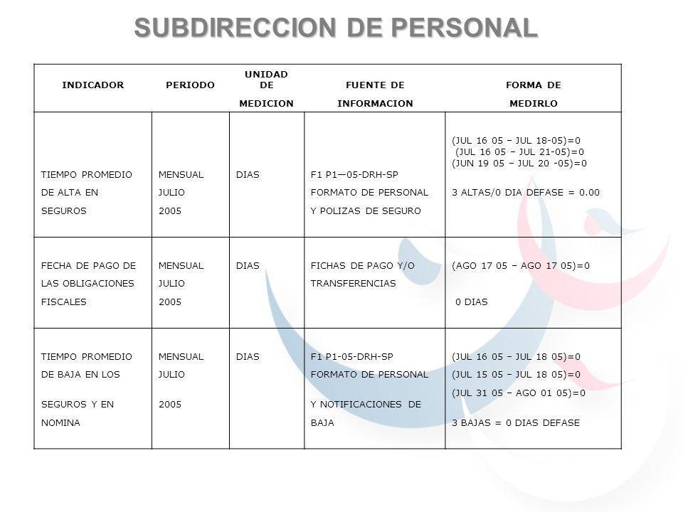 SUBDIRECCION DE PERSONAL INDICADORPERIODO UNIDAD DEFUENTE DEFORMA DE MEDICIONINFORMACIONMEDIRLO TIEMPO PROMEDIOMENSUALDIASF1 P105-DRH-SP (JUL 16 05 – JUL 18-05)=0 (JUL 16 05 – JUL 21-05)=0 (JUN 19 05 – JUL 20 -05)=0 DE ALTA ENJULIO FORMATO DE PERSONAL3 ALTAS/0 DIA DEFASE = 0.00 SEGUROS2005 Y POLIZAS DE SEGURO FECHA DE PAGO DEMENSUALDIASFICHAS DE PAGO Y/O(AGO 17 05 – AGO 17 05)=0 LAS OBLIGACIONESJULIO TRANSFERENCIAS FISCALES2005 0 DIAS TIEMPO PROMEDIOMENSUALDIASF1 P1-05-DRH-SP(JUL 16 05 – JUL 18 05)=0 DE BAJA EN LOSJULIO FORMATO DE PERSONAL(JUL 15 05 – JUL 18 05)=0 SEGUROS Y EN2005 Y NOTIFICACIONES DE (JUL 31 05 – AGO 01 05)=0 NOMINA BAJA3 BAJAS = 0 DIAS DEFASE